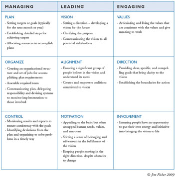 Table: The Thougtful Leader's Workbook