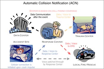 Automatic Collision Notification (ACN)